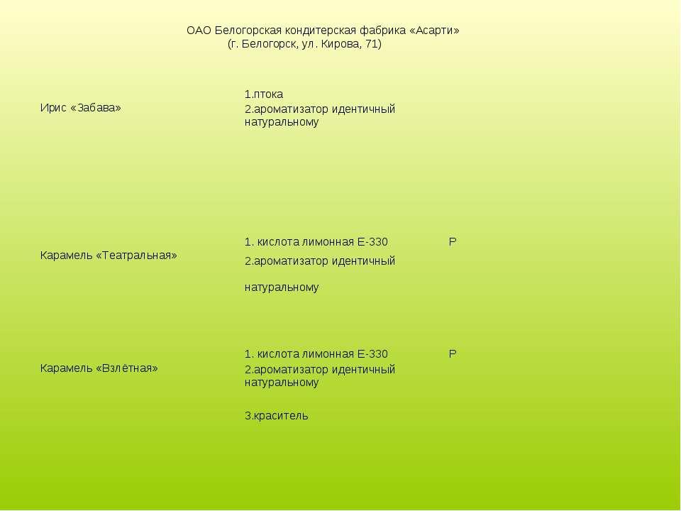 ОАО Белогорская кондитерская фабрика «Асарти» (г. Белогорск, ул. Кирова, 71) ...