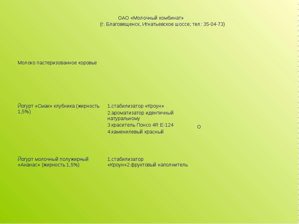 ОАО «Молочный комбинат» (г. Благовещенск, Игнатьевское шоссе; тел: 35-04-73) ...