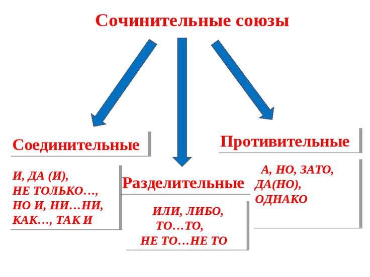 Соединительные Разделительные Противительные И, ДА (И), НЕ ТОЛЬКО…, НО И, НИ…...