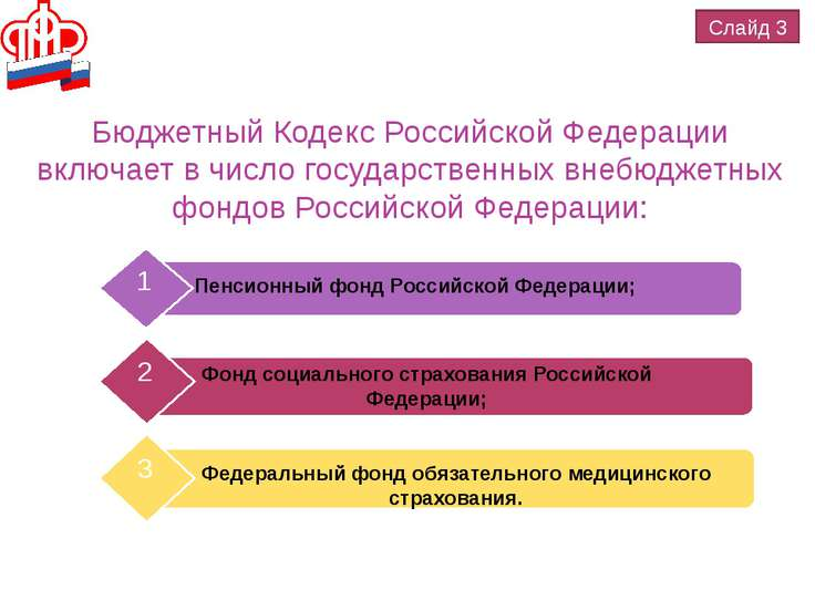 Бюджетный Кодекс Российской Федерации включает в число государственных внебюд...