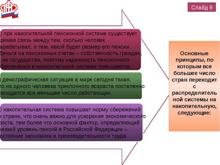 Слайд 9 а) при накопительной пенсионной системе существует прямая связь между...