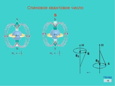 Спиновое квантовое число s Назад