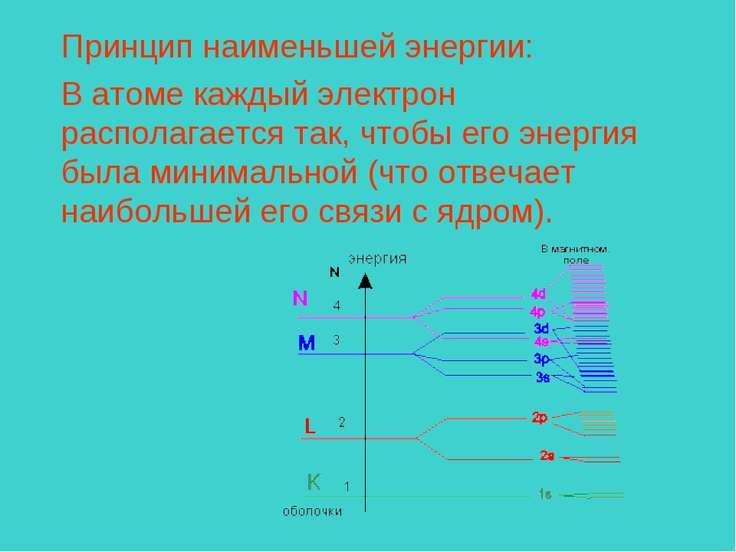 Принцип наименьшей энергии: В атоме каждый электрон располагается так, чтобы ...
