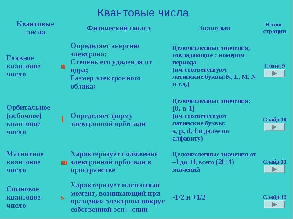 Квантовые числа Квантовые числа Физический смысл Значения Иллю- страции Главн...
