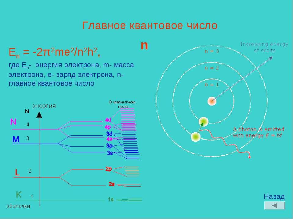 Главное квантовое число n En = -2π2me2/n2h2, где En- энергия электрона, m- ма...
