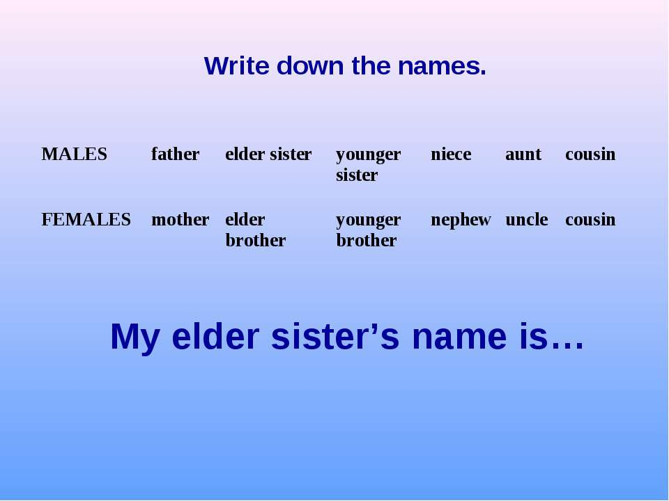 My elder sister's name is… Write down the names. MALES father elder sister yo...