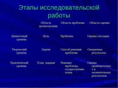 Этапы исследовательской работы