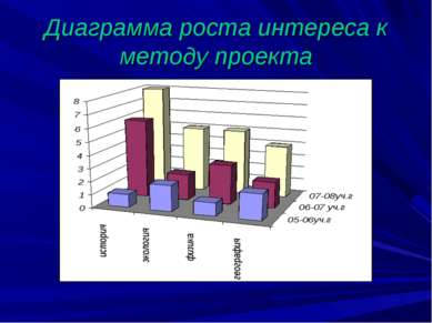 Диаграмма роста интереса к методу проекта