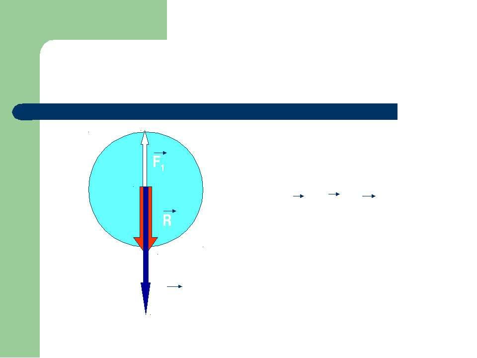 R = F2 – F1 F2 R F1 Равнодействующая двух сил, направленных по одной прямой в...