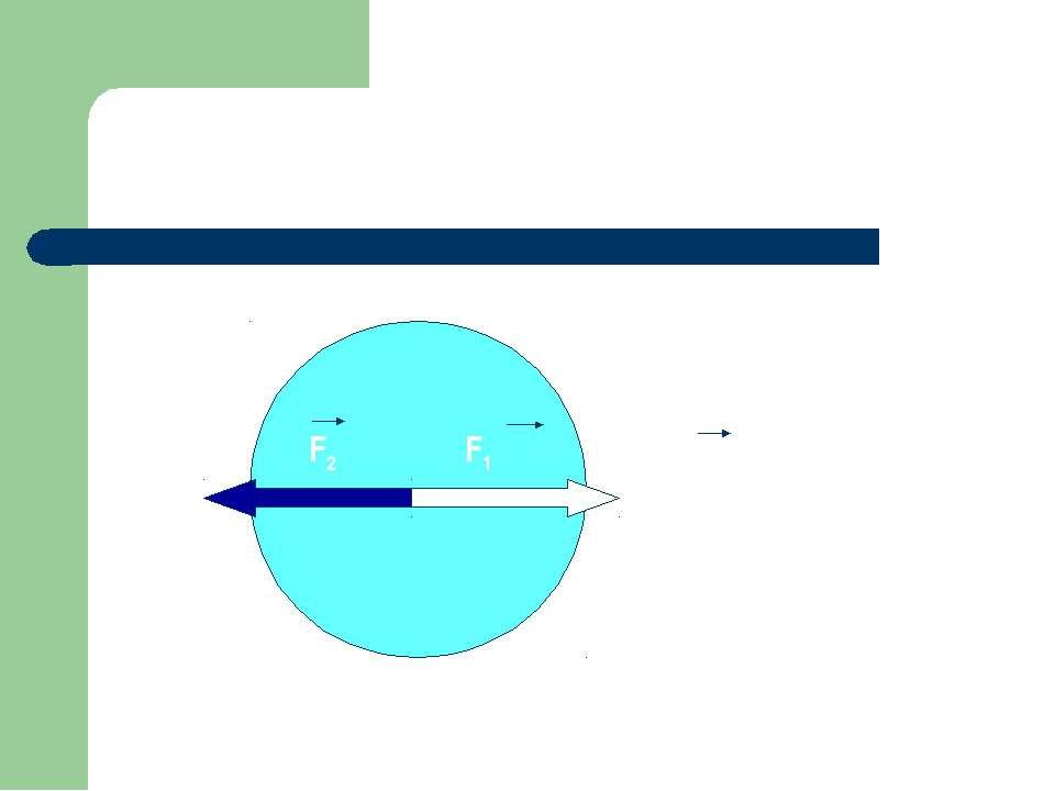 Равнодействующая двух равных противоположно направленных сил F2 F1 R = 0