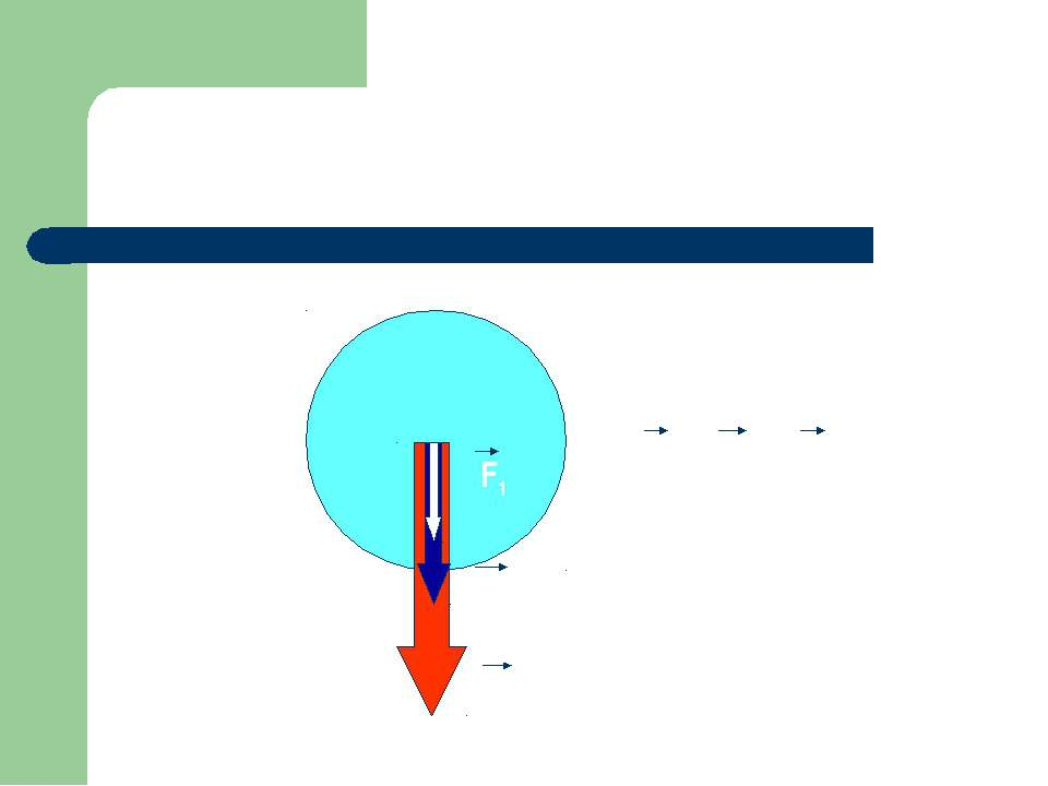 F1 F2 R R = F1 + F2 Равнодействующая двух сил, действующих на тело по одной п...