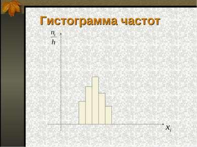 Гистограмма частот