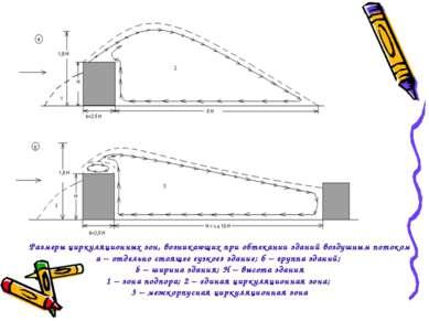 Размеры циркуляционных зон, возникающих при обтекании зданий воздушным потоко...