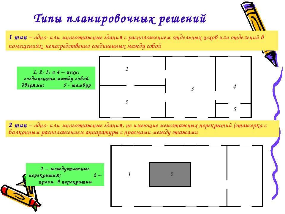 1 тип – одно- или многоэтажные здания с расположением отдельных цехов или отд...