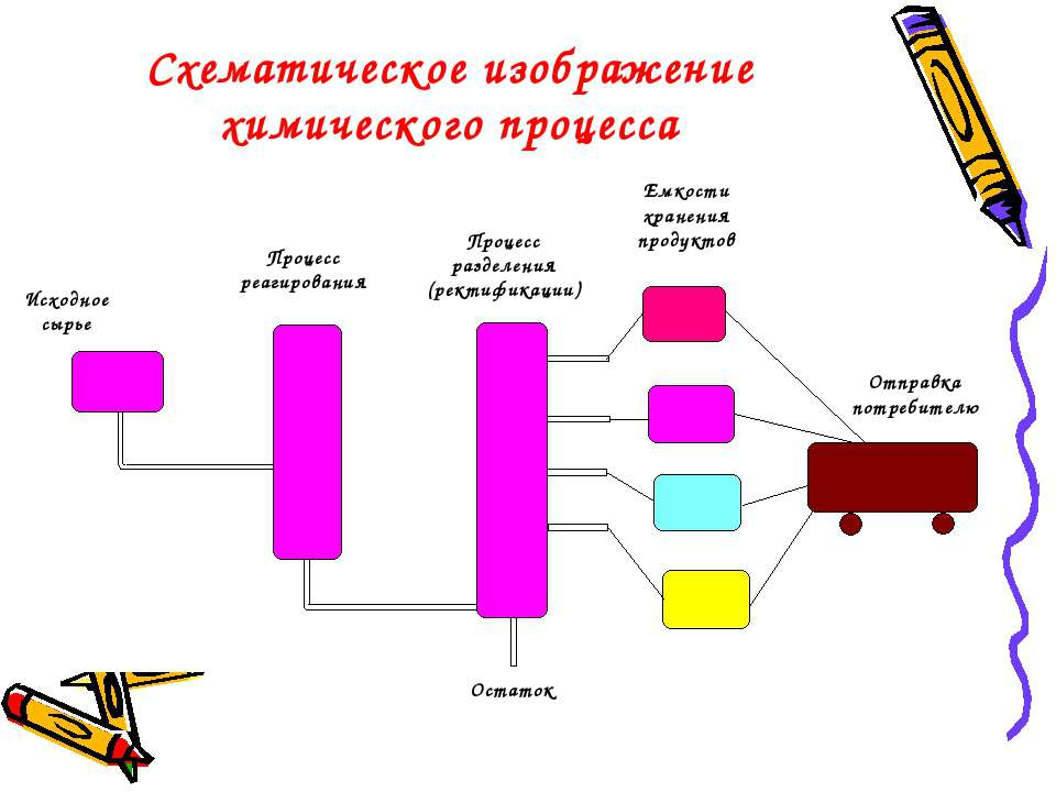 Исходное сырье Процесс реагирования Процесс разделения (ректификации) Емкости...