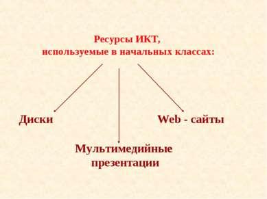 Ресурсы ИКТ, используемые в начальных классах: Диски Мультимедийные презентац...