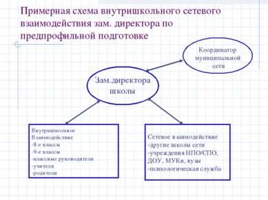 Примерная схема внутришкольного сетевого взаимодействия зам. директора по пре...