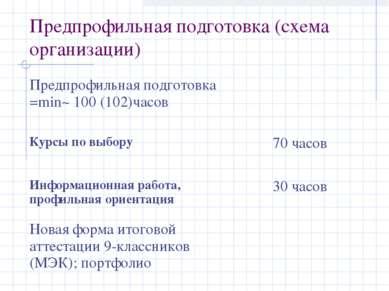 Предпрофильная подготовка (схема организации) Предпрофильная подготовка =min~...
