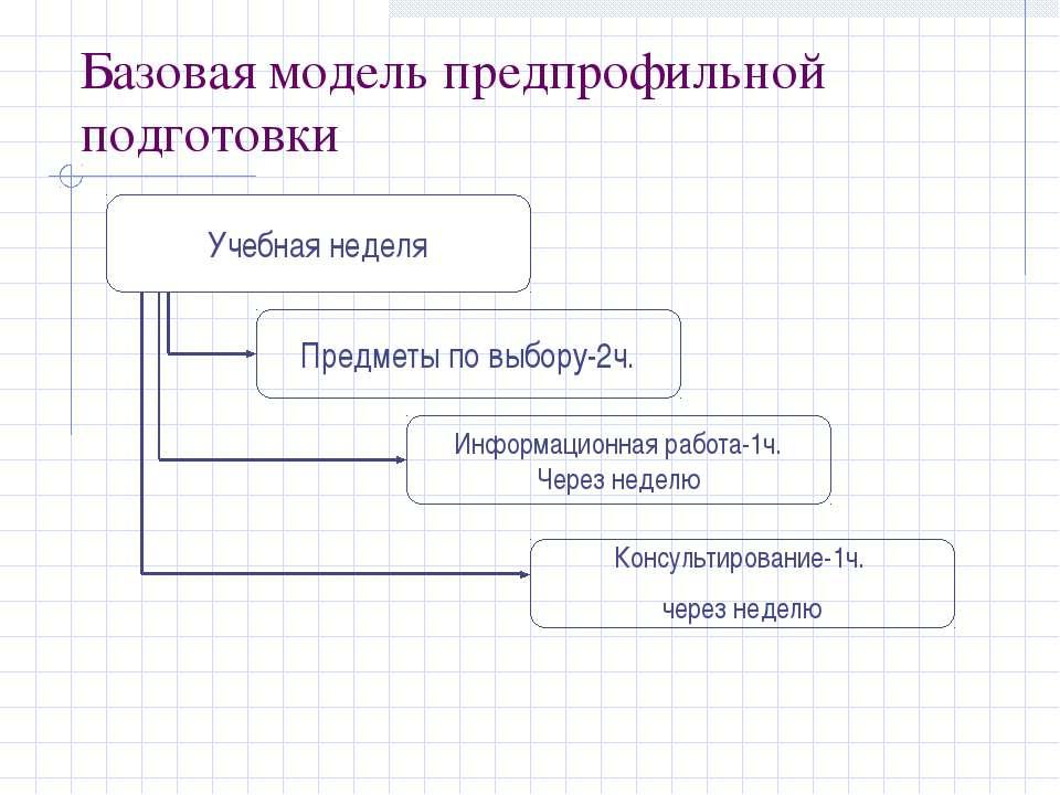 Базовая модель предпрофильной подготовки Учебная неделя Предметы по выбору-2ч...