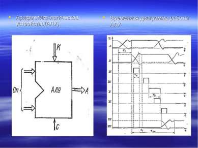 Арифметико-логическое устройство(АЛУ) Временная диаграмма работы АЛУ