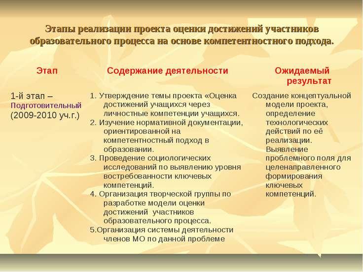 Этапы реализации проекта оценки достижений участников образовательного процес...