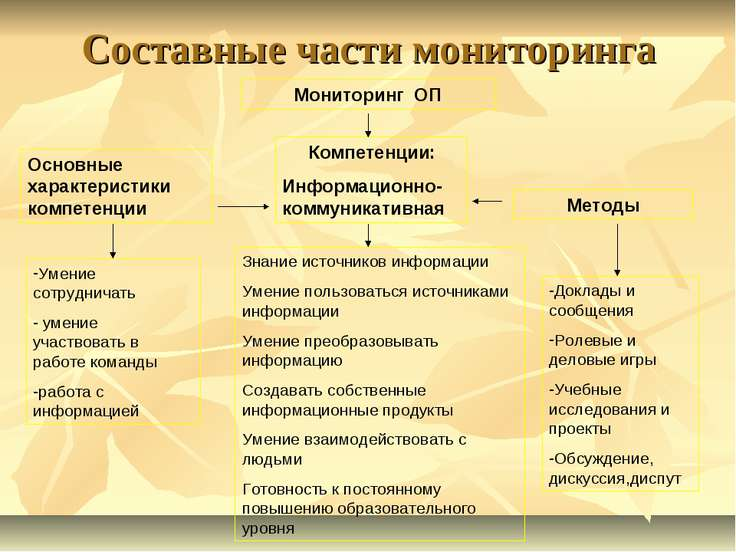 Составные части мониторинга Мониторинг ОП Компетенции: Информационно- коммуни...