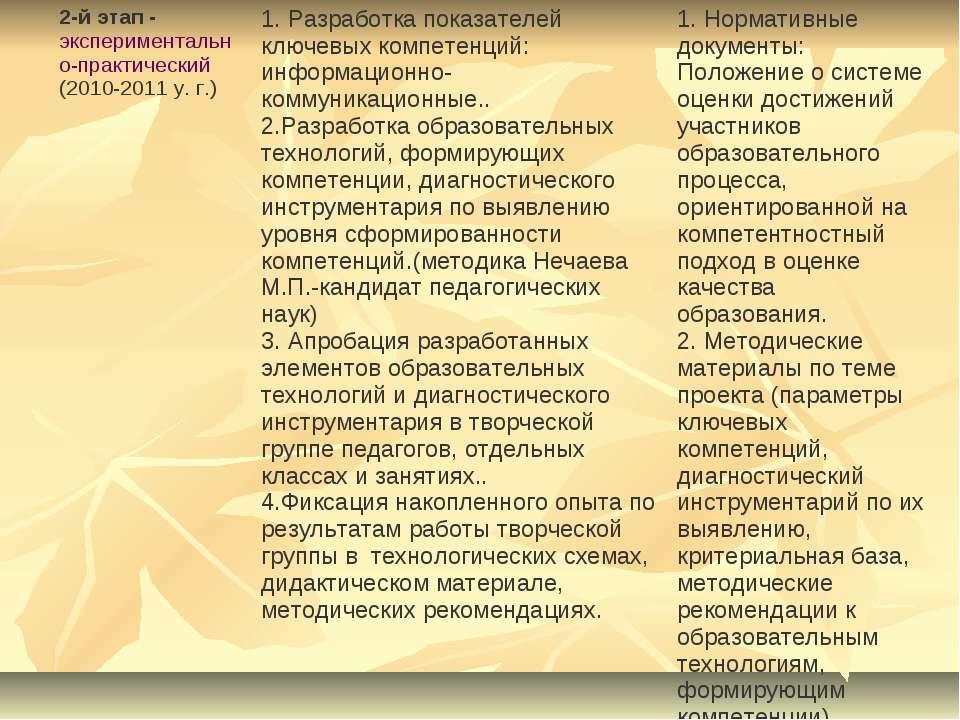 2-й этап - экспериментально-практический (2010-2011 у. г.) 1. Разработка пока...