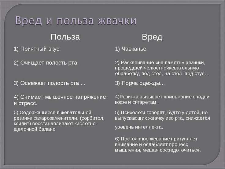 Польза Вред 1) Приятный вкус. 1) Чавканье. 2) Очищает полость рта. 2) Расклеи...