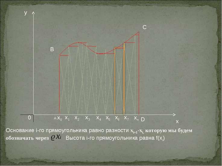 Основание i-го прямоугольника равно разности xi+1-хi, которую мы будем обозна...