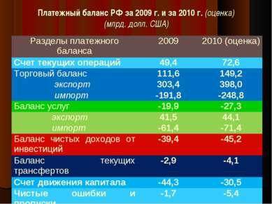 Платежный баланс РФ за 2009 г. и за 2010 г. (оценка) (млрд. долл. США) * Разд...
