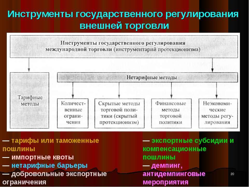Инструменты государственного регулирования внешней торговли * — тарифы или та...