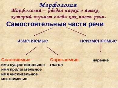 Морфология Морфология – раздел науки о языке, который изучает слова как часть...