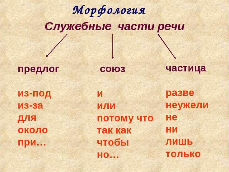 Морфология Служебные части речи предлог из-под из-за для около при… союз и ил...