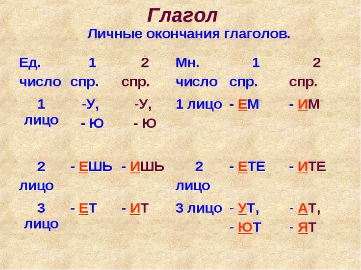 Глагол Личные окончания глаголов. Ед. число 1 спр. 2 спр. Мн. число 1 спр. 2 ...