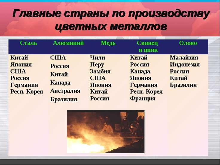Главные страны по производству цветных металлов Сталь Алюминий Медь Свинец и ...