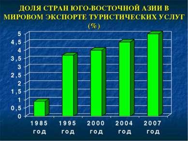 ДОЛЯ СТРАН ЮГО-ВОСТОЧНОЙ АЗИИ В МИРОВОМ ЭКСПОРТЕ ТУРИСТИЧЕСКИХ УСЛУГ (%)