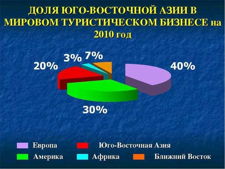 ДОЛЯ ЮГО-ВОСТОЧНОЙ АЗИИ В МИРОВОМ ТУРИСТИЧЕСКОМ БИЗНЕСЕ на 2010 год Европа Ам...