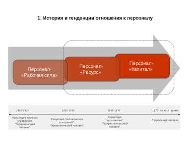 Персонал- «Капитал» 1. История и тенденции отношения к персоналу Персонал- «Р...