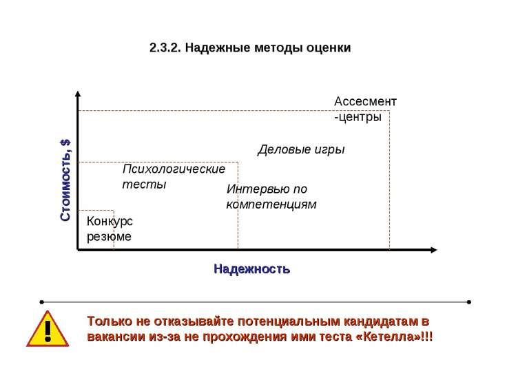 2.3.2. Надежные методы оценки Надежность Стоимость, $ Конкурс резюме Ассесмен...