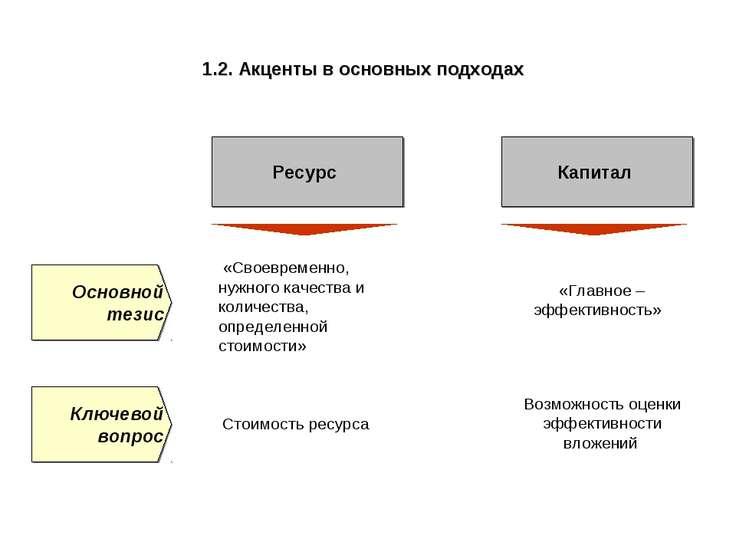1.2. Акценты в основных подходах Ресурс Капитал «Своевременно, нужного качест...