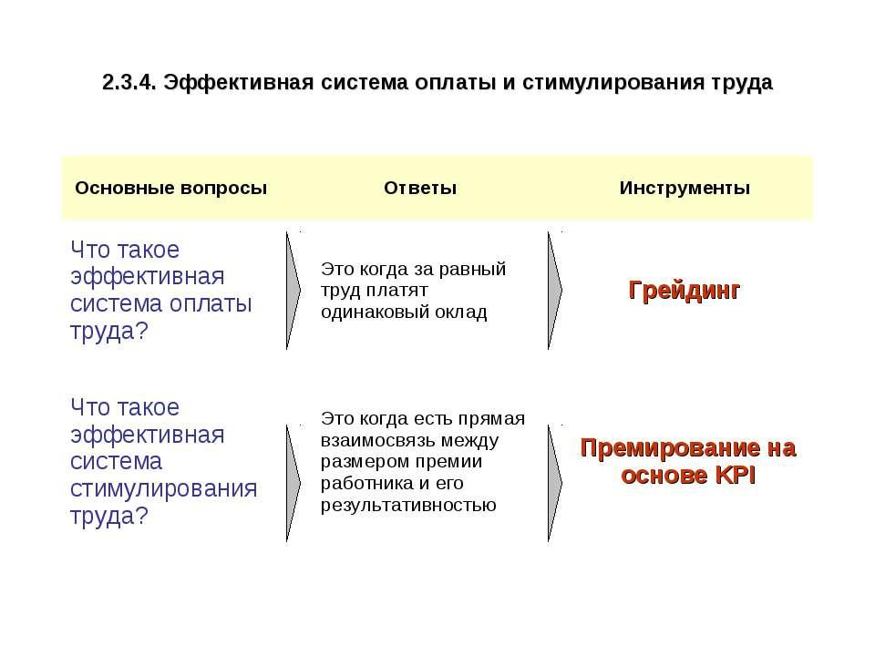2.3.4. Эффективная система оплаты и стимулирования труда Основные вопросы Отв...