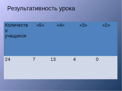 Результативность урока Количество учащихся «5» «4» «3» «2» 24 7 13 4 0