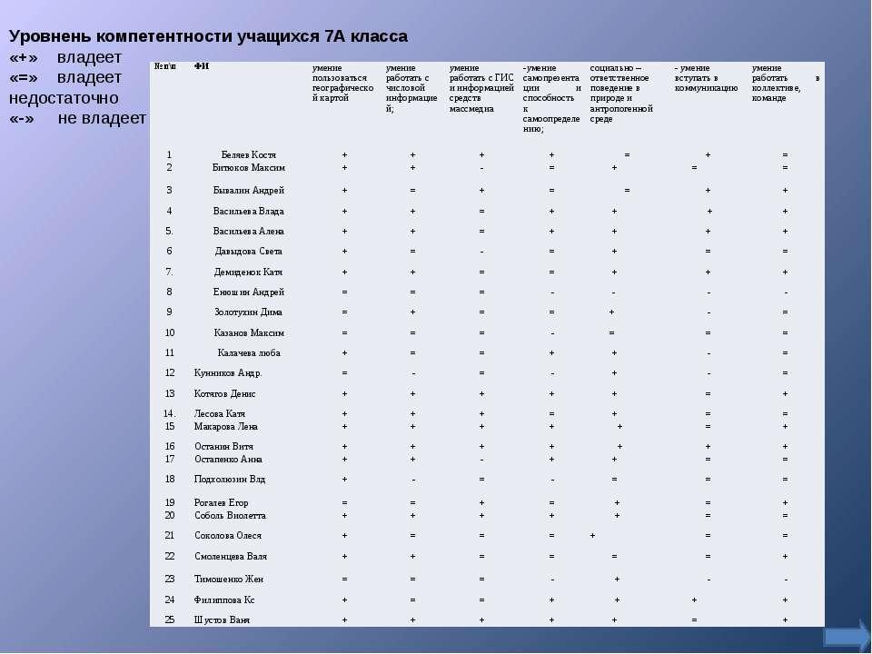 Уровнень компетентности учащихся 7А класса «+» владеет «=» владеет недостаточ...