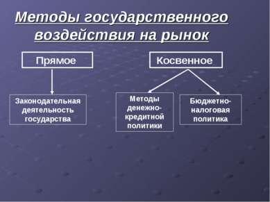 Методы государственного воздействия на рынок Прямое Косвенное Законодательная...