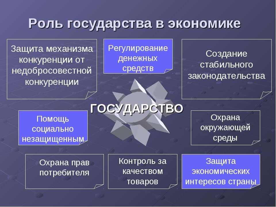 Роль государства в экономике Регулирование денежных средств Помощь социально ...