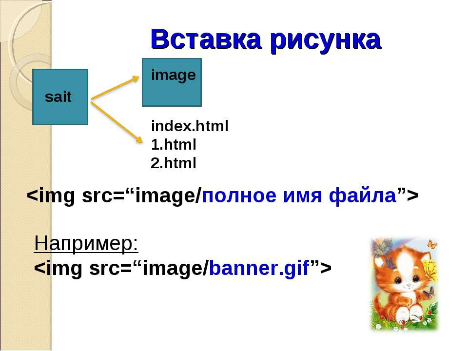 Вставка рисунка image sait index.html 1.html 2.html Например: