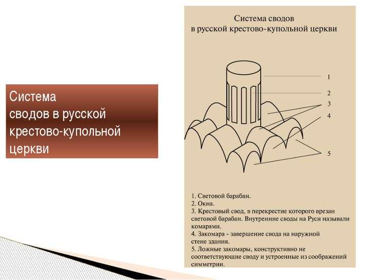Система сводов в русской крестово-купольной церкви