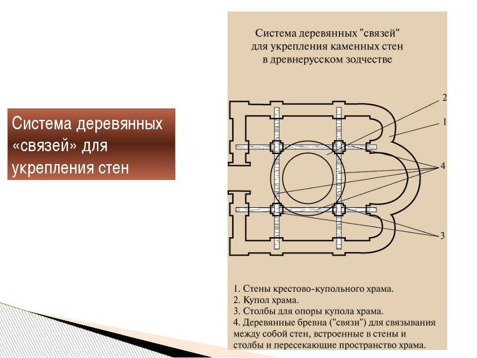 Система деревянных «связей» для укрепления стен
