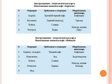 Инструкционно - технологическая карта Наименование коктейля кофе «Борджия» Ин...