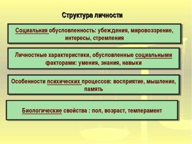 Биологические свойства : пол, возраст, темперамент Особенности психических пр...